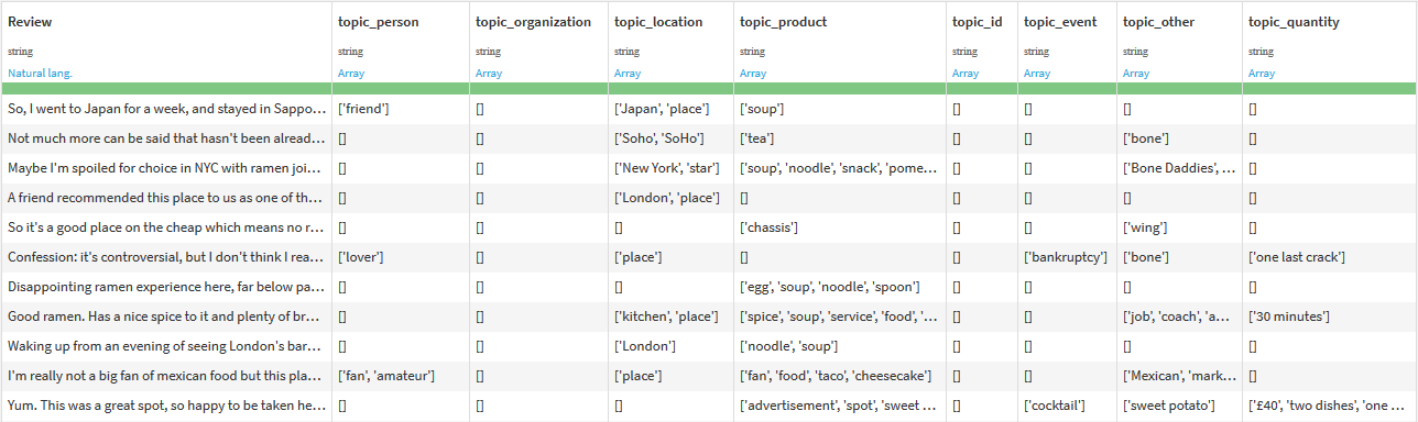 Topics Extraction output