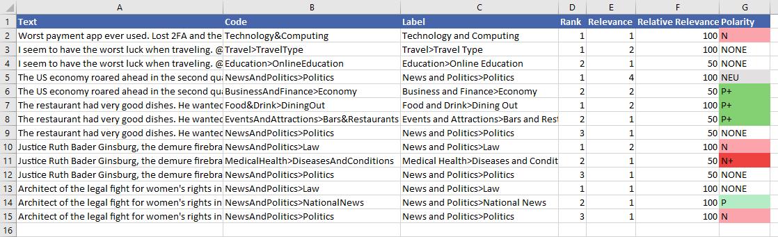 Deep Categorization output