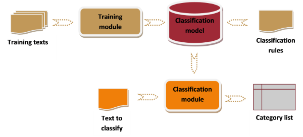 Text classification workflow