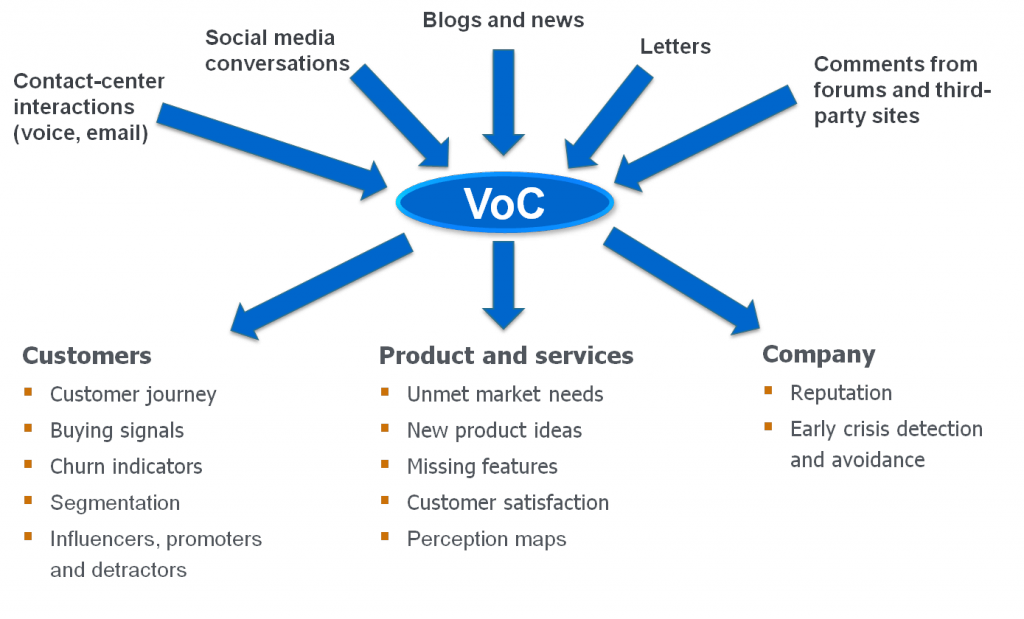 Voice of the Customer Channels