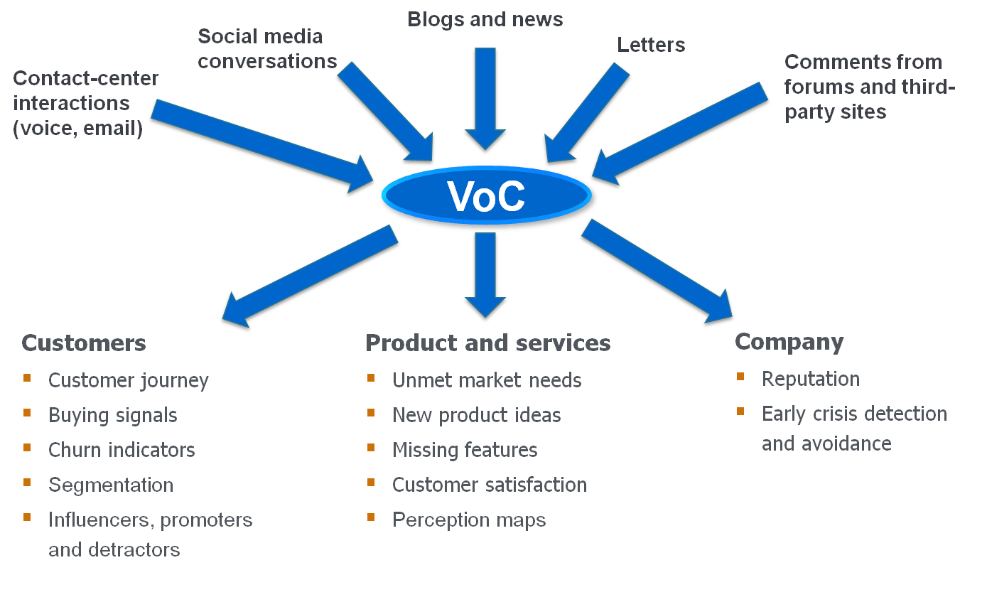Voice of the Customer (VoC) - Sentiment Analysis Symposium