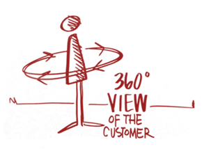 360° view of the customer