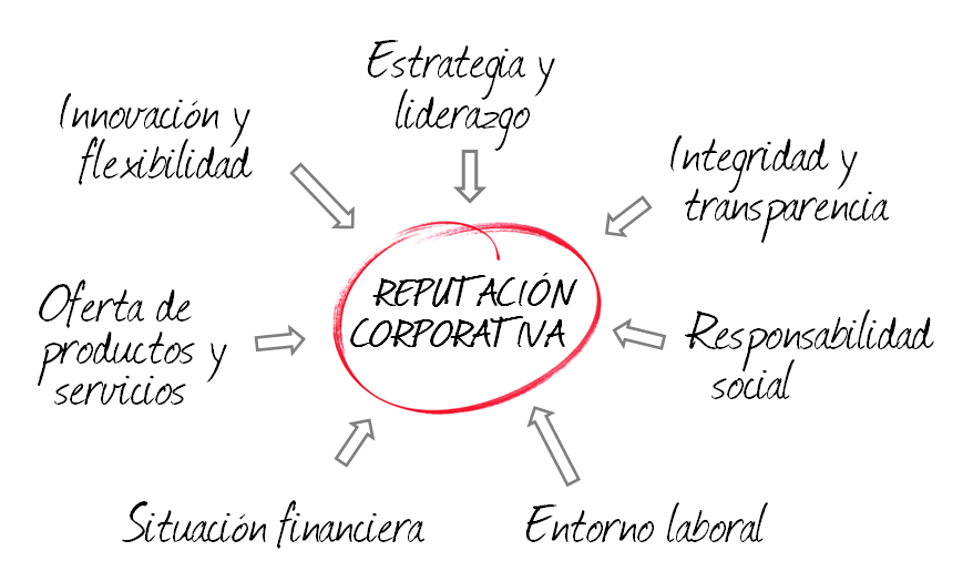 Corporate Reputation Tagging Dimensions