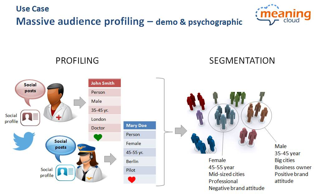 User Profiling and Segmentation