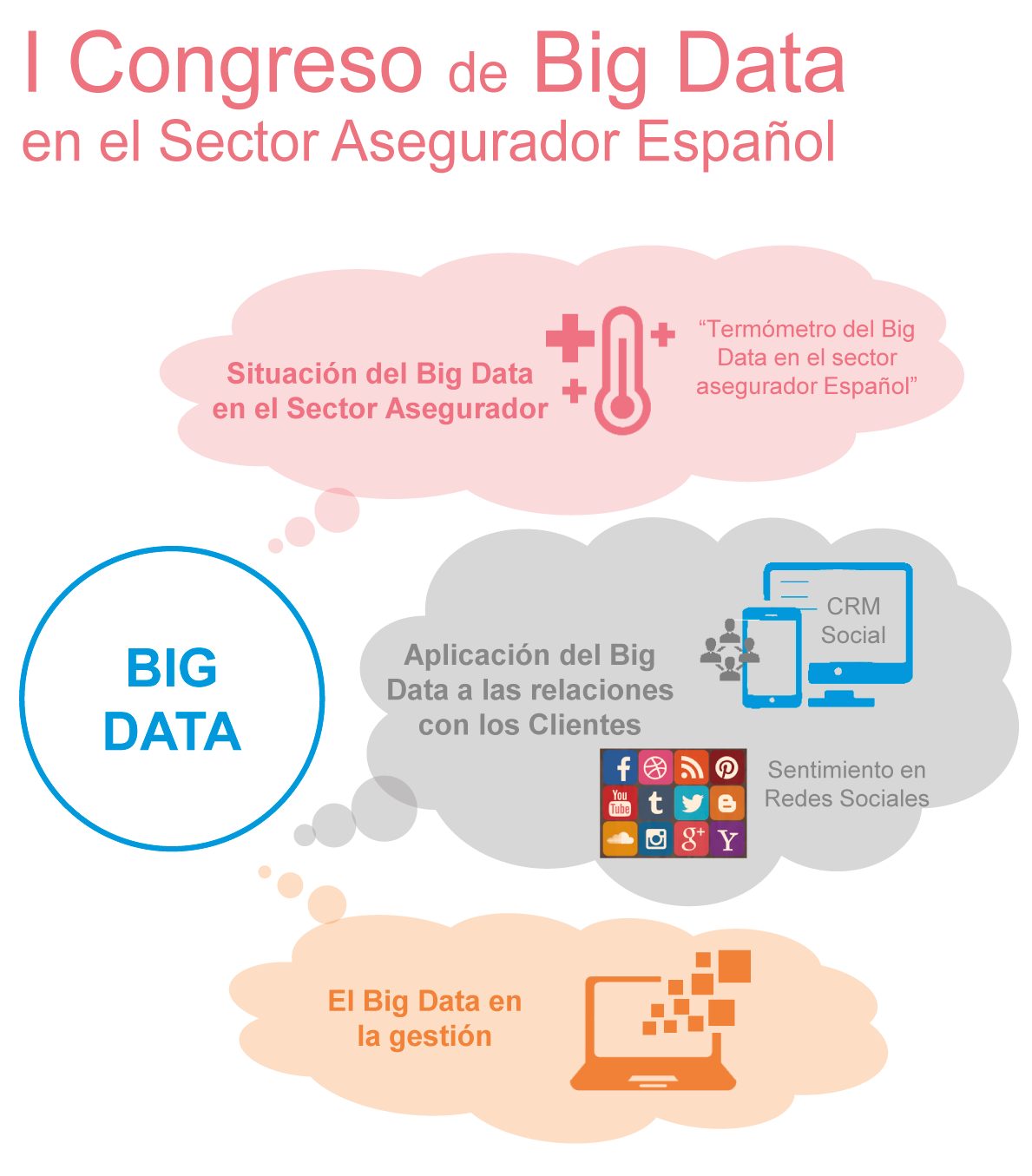 ICEA - I Congreso de Big Data en el sector asegurador. First Congress of Big Data in the Spanish Insurance Industry