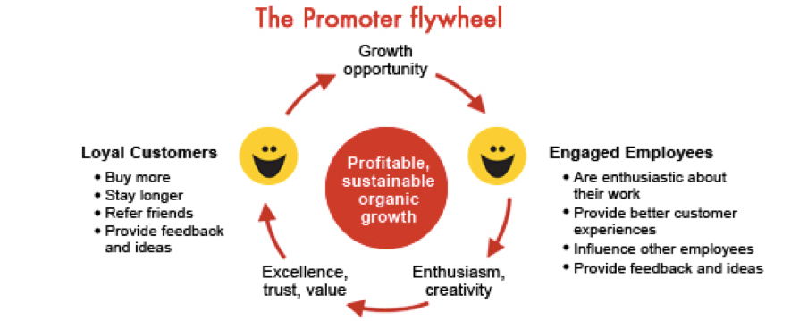 nps-promoter-flywheel- The importance of listening to the Voice of the Customer
