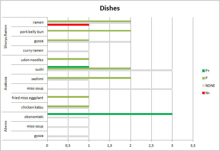excel-restaurant-dishes-improved