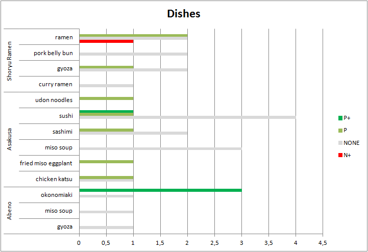 excel-restaurant-dishes