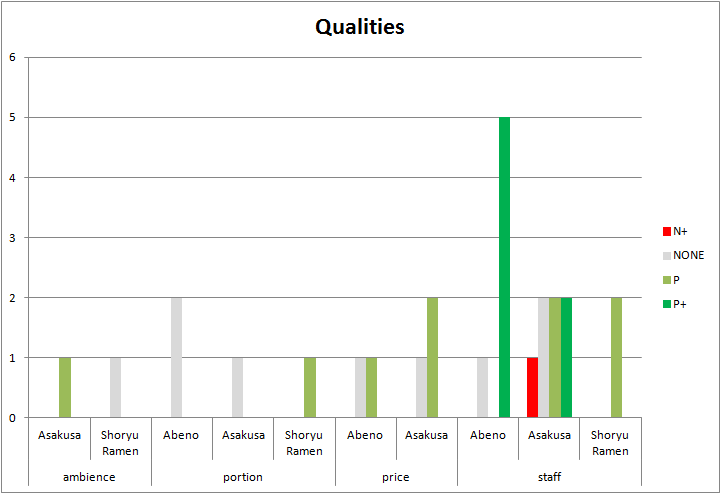 excel-restaurant-qualities