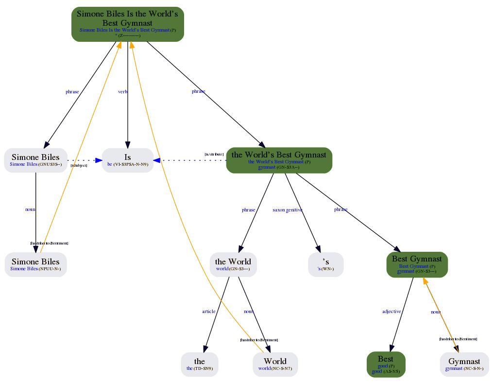 sentiment-analysis-morphosyntactic