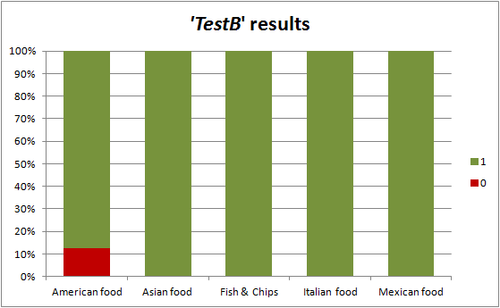 tc-train-results-testb