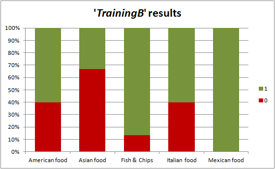 tc-train-results-trainingB