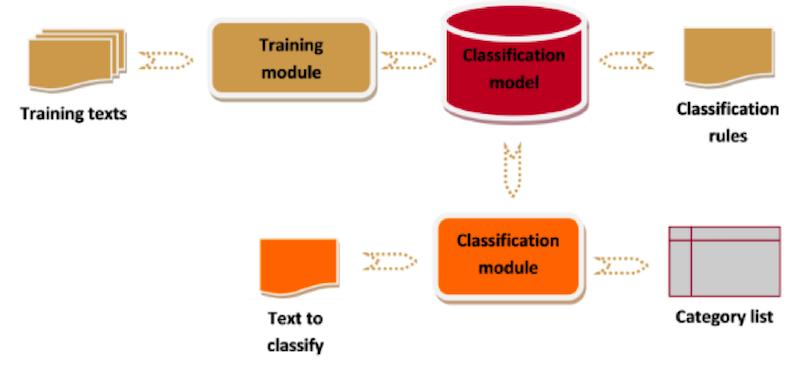 Diagrama que muestra el proceso de extracción de significado de la voz del empleado