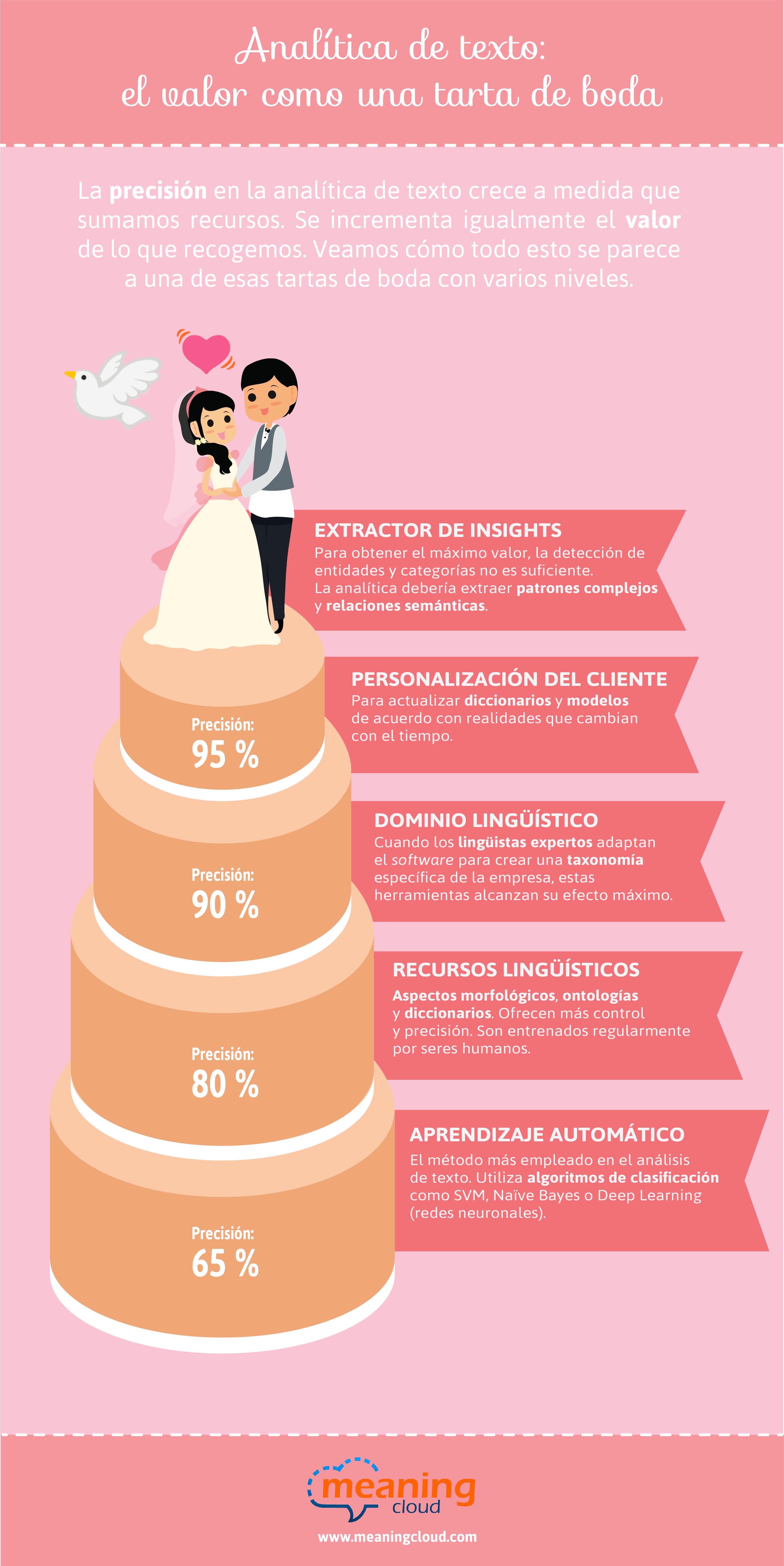 Analítica de texto: el valor como una tarta de boda