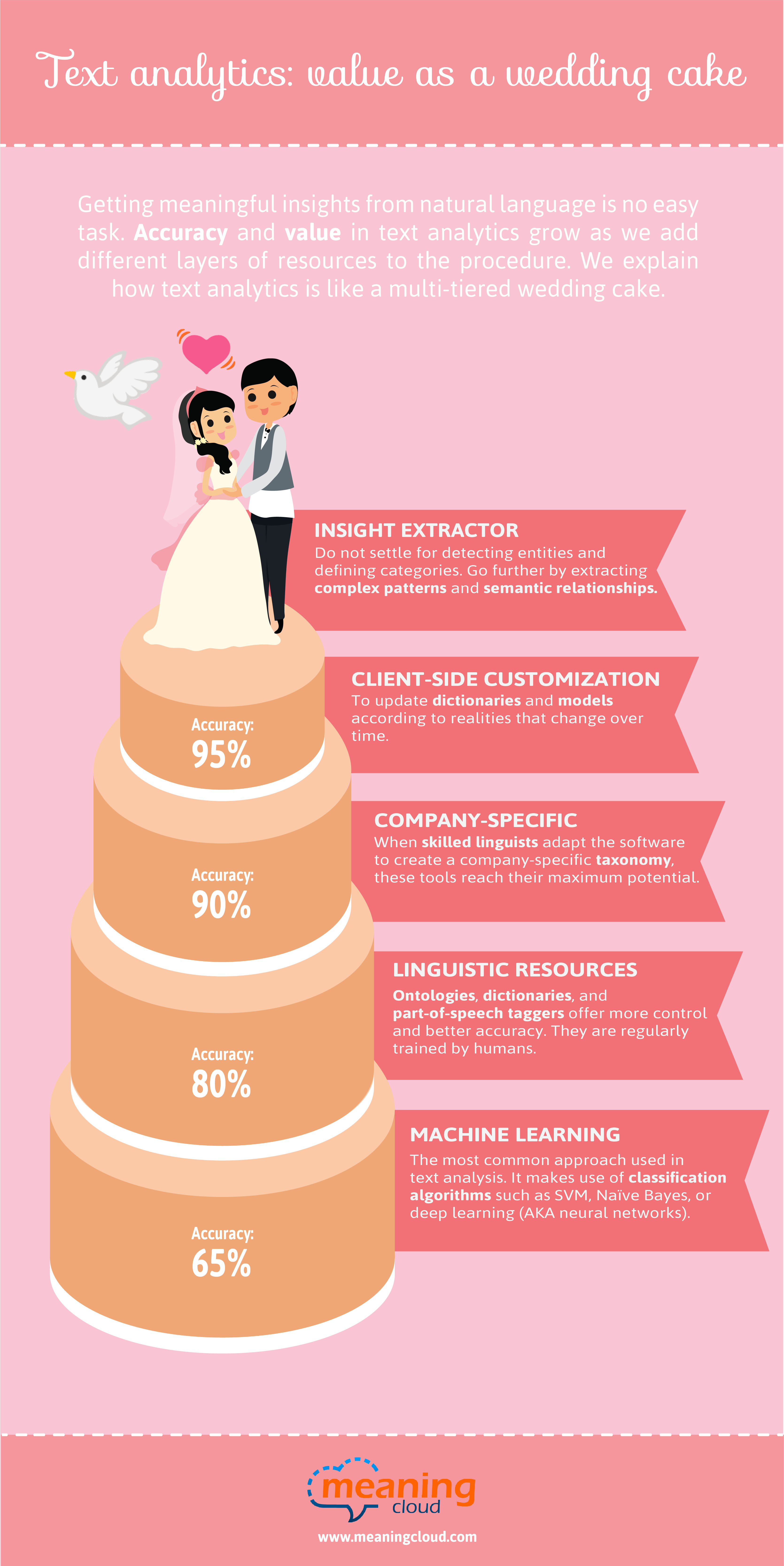 Text Analytics Value: a multi-layered wedding cake