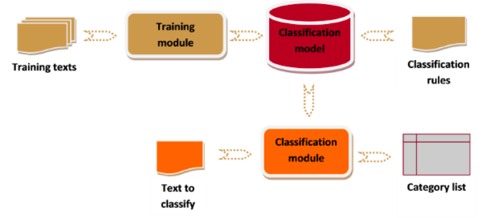 Text Analytics process: training texts-classification model - classification rules