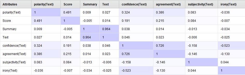 Correlation results