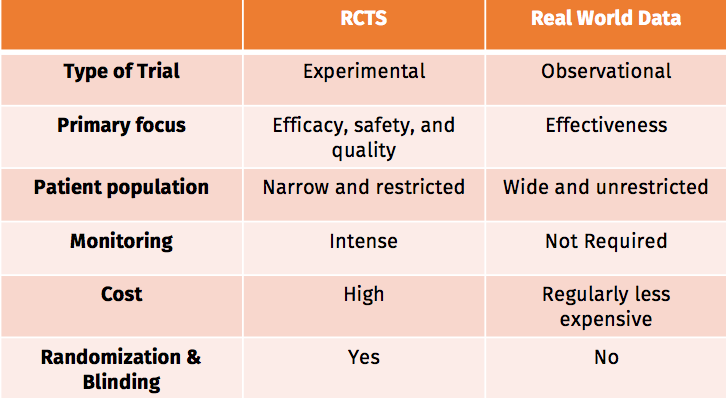 Table showing differences between RCTs and Real World Data