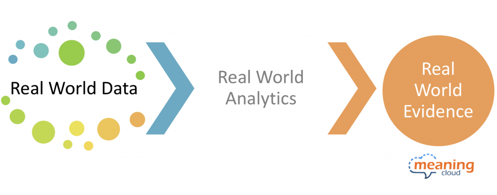 Diagram representing how Real World Data, when analyzed turns into Real World Evidence