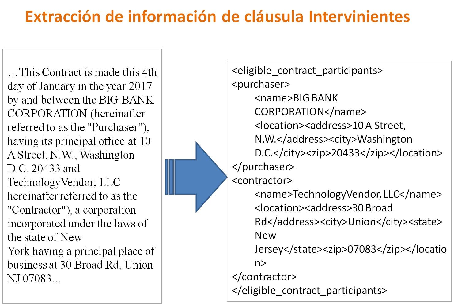 Extracción de información de cláusula Intervinientes