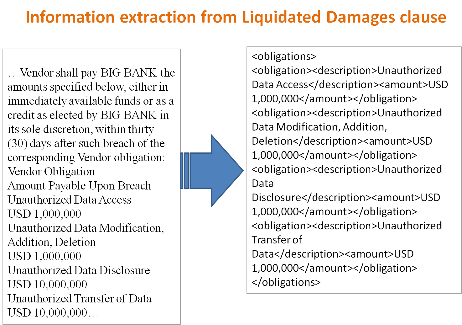 Information extraction from Liquidated Damages clause