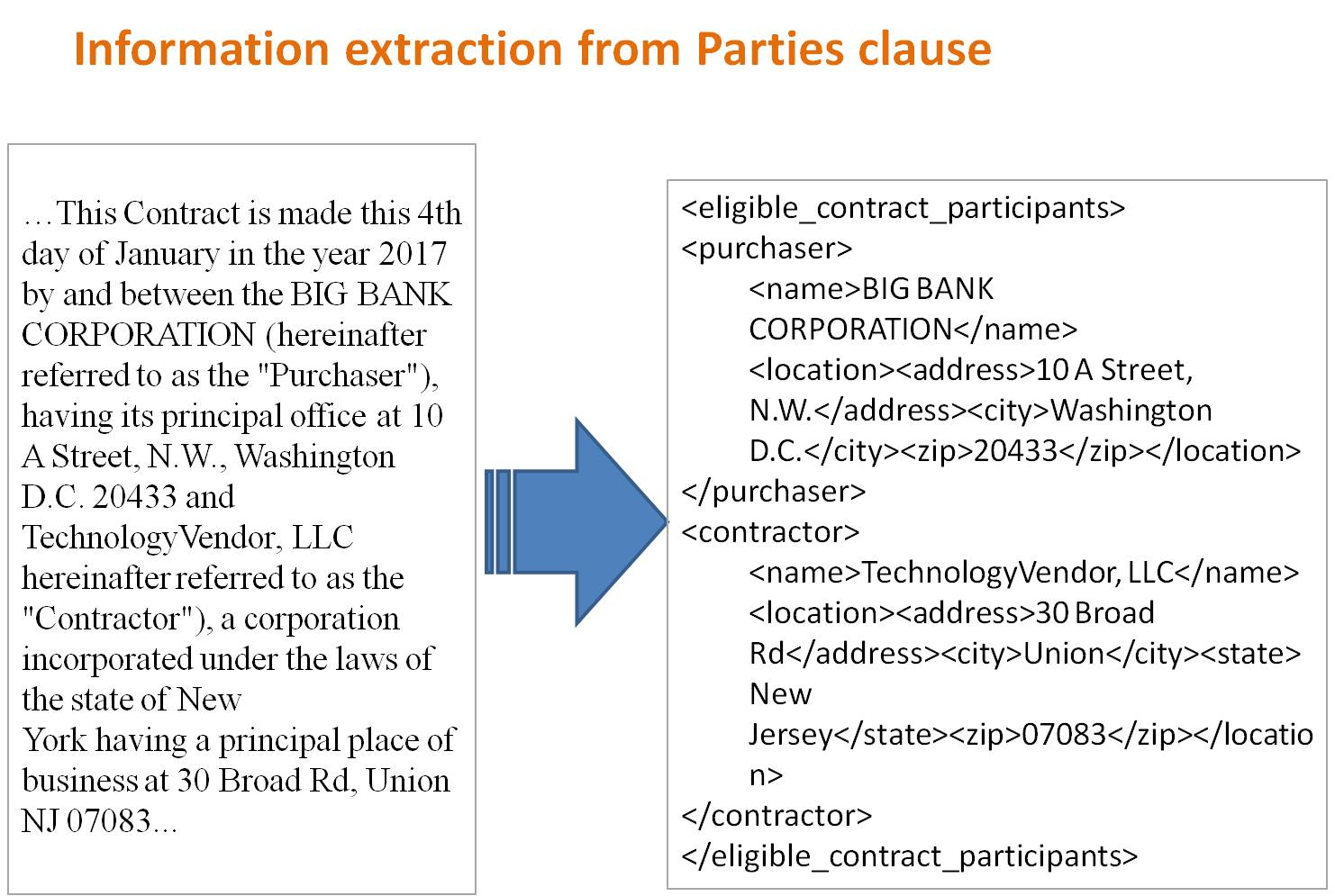 Information extraction from Parties clause
