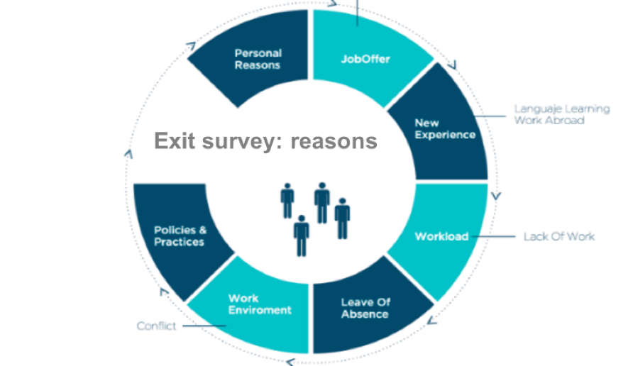 Pie chart with exit survey reasons