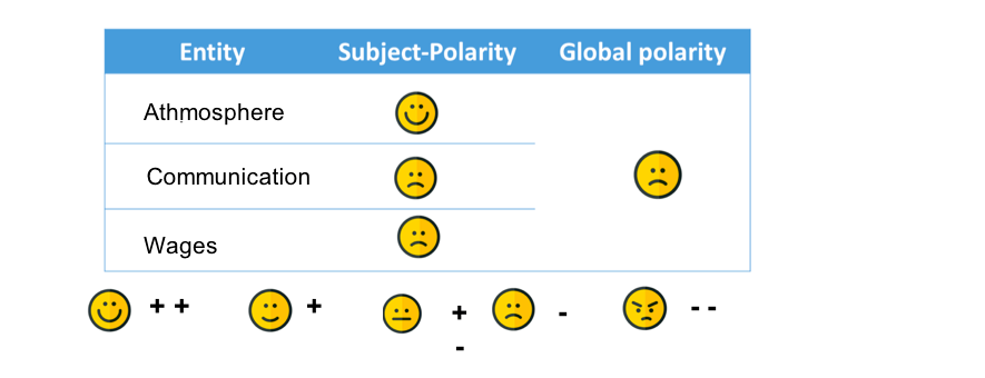 sentiment analysis attempts to determine a person's attitude regarding a topic