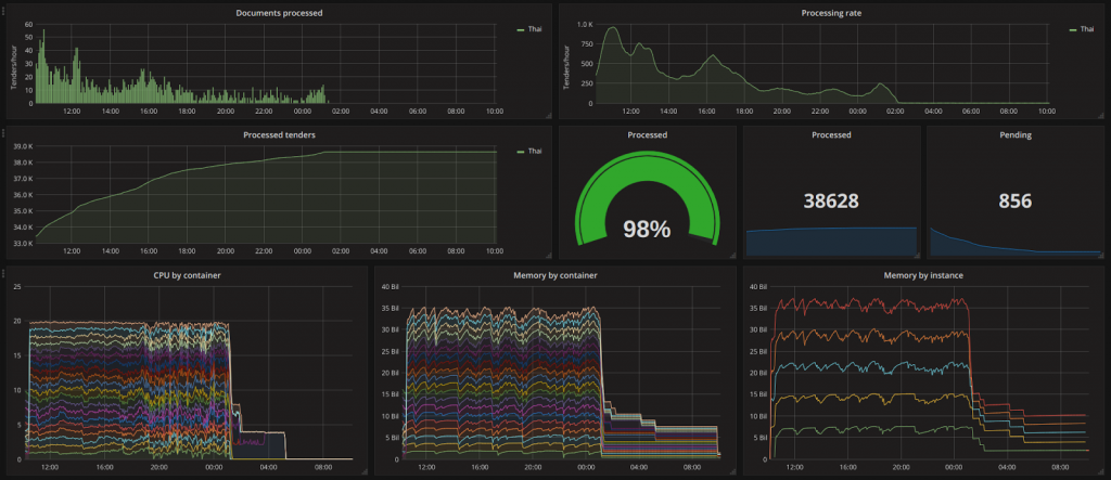 Dockerized text analytics monitoring panel