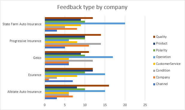 Feedback Type By Company Chart