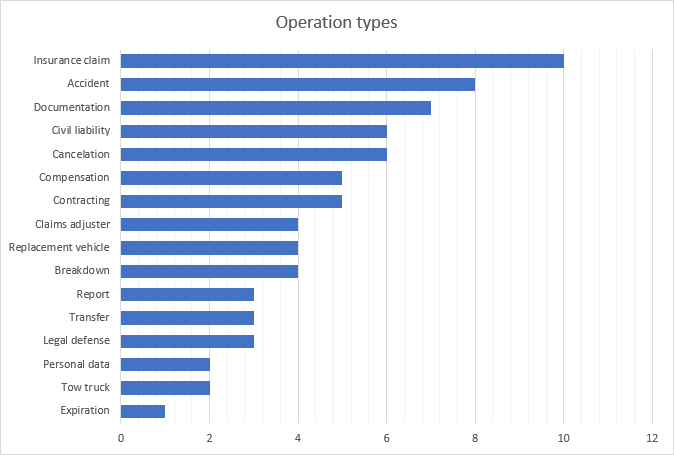 Operation types chart