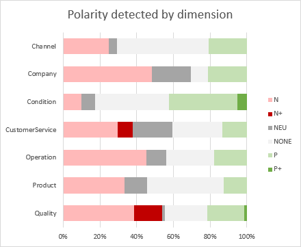 Polarity by dimension chart