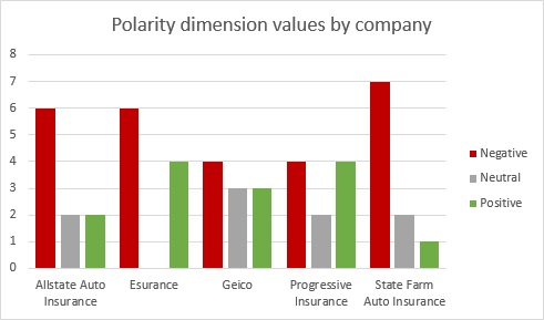 Polarity Dimension By Company Chart