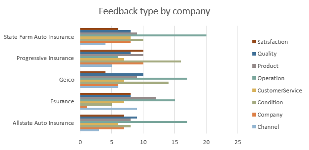 feedback by type