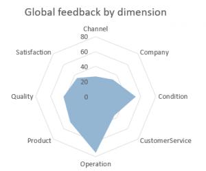 global feedback