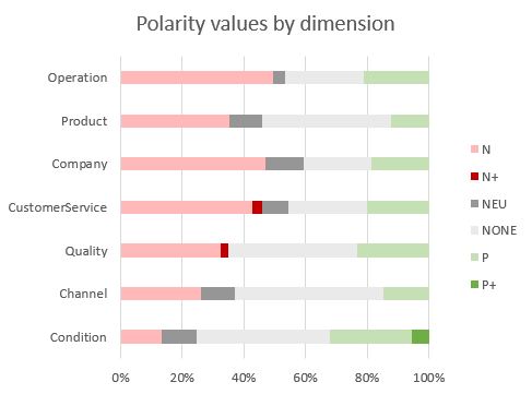 polarity values by dimension
