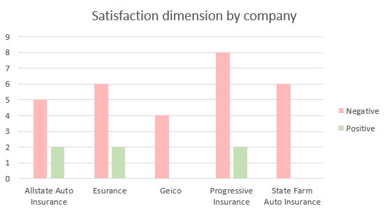 satisfaction dimension