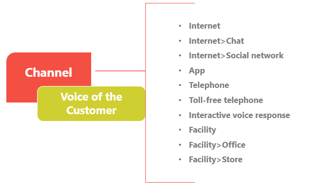 Voice of the Customer channel