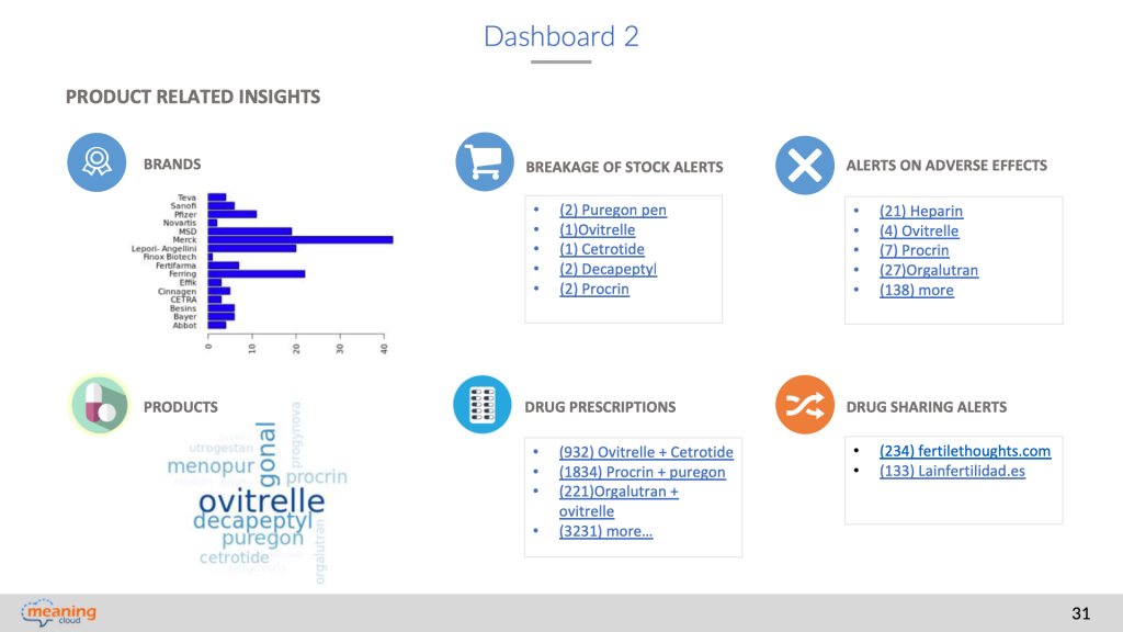 dashboard 2. voice of the patient. product-related insights