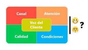 Dimensiones Voz del Cliente