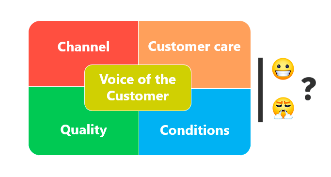 Voice of the Customer dimensions