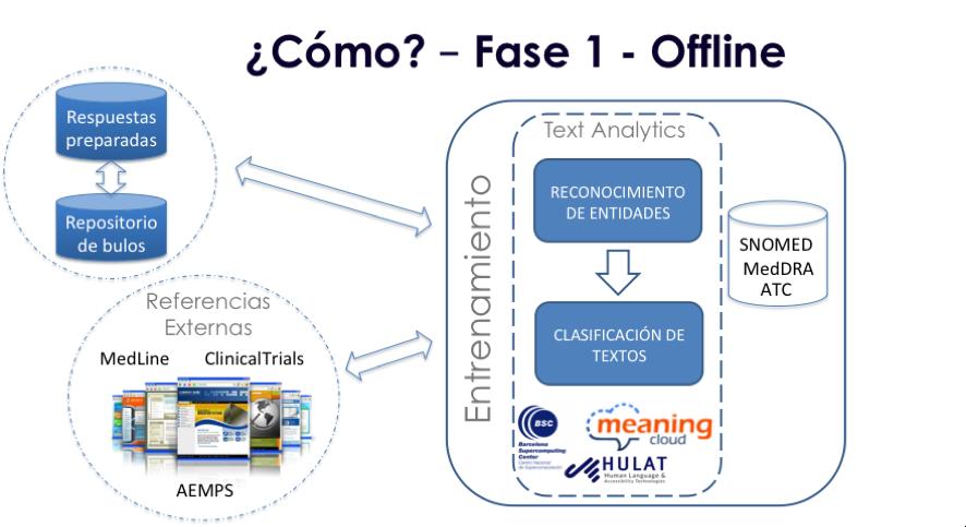 Fase de entrenamiento/diseño del modelo de clasificación de bulos