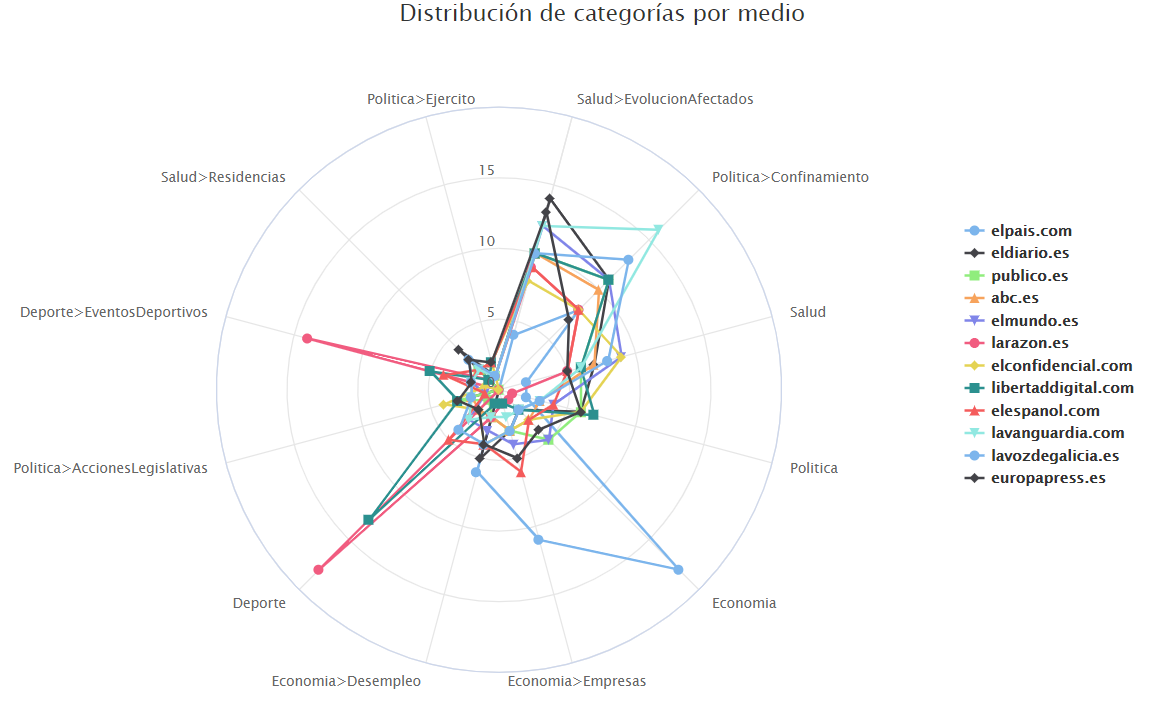 Distribution of categories across media
