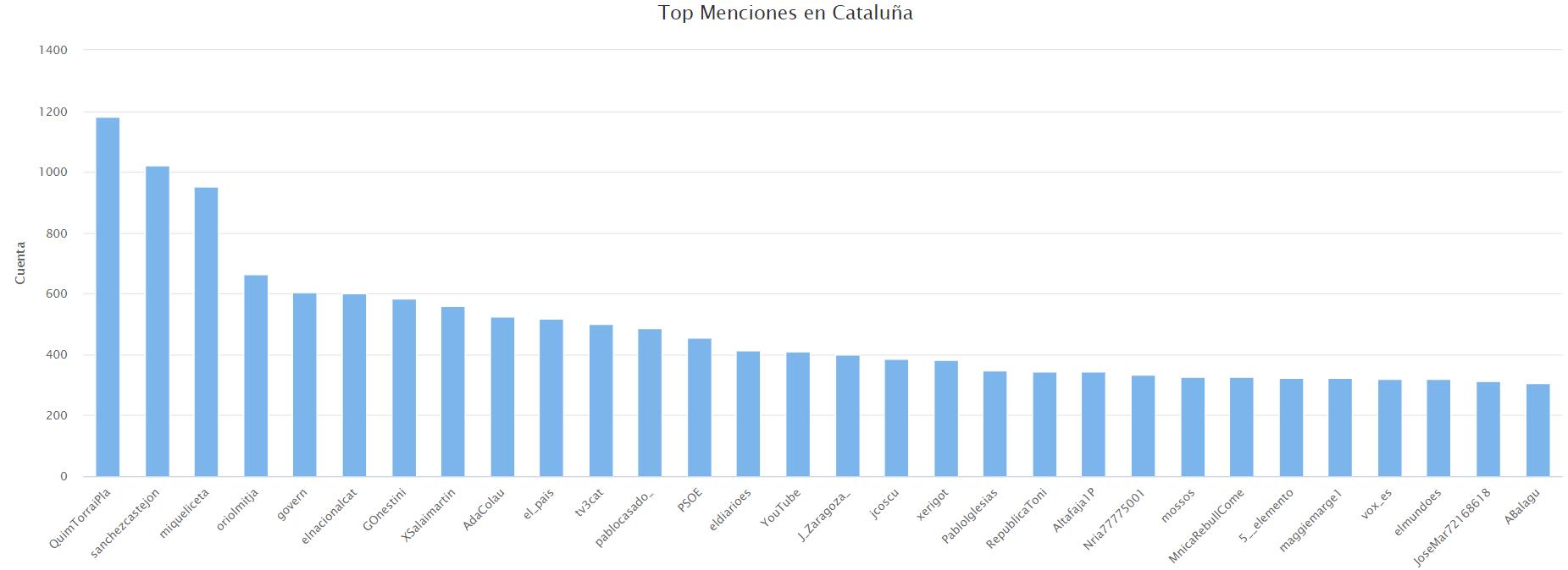 Menciones a usuarios más frecuentes en Cataluña