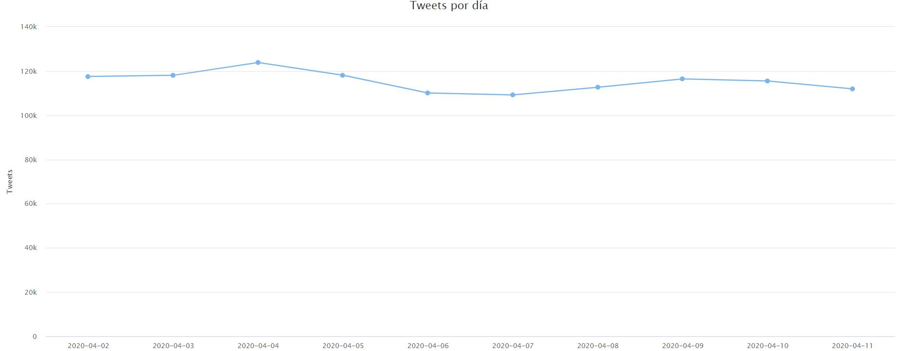 Distribución de tweets por día