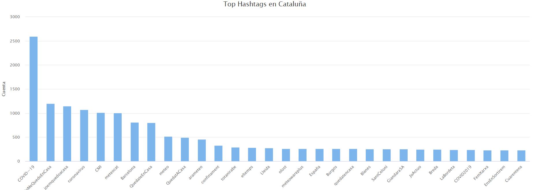 Hashtags más frecuentes en Cataluña