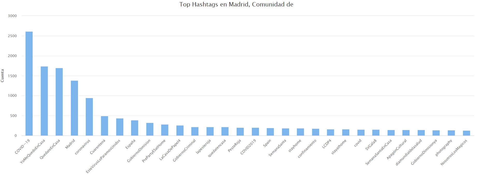 Hashtags más frecuentes en la Comunidad de Madrid