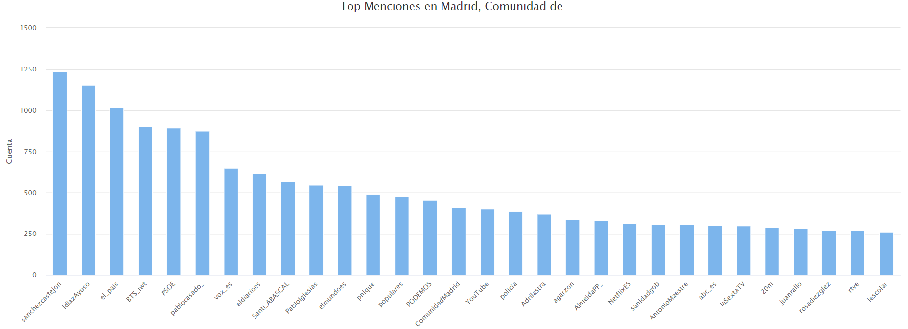 Menciones a usuarios más frecuentes en la Comunidad de Madrid