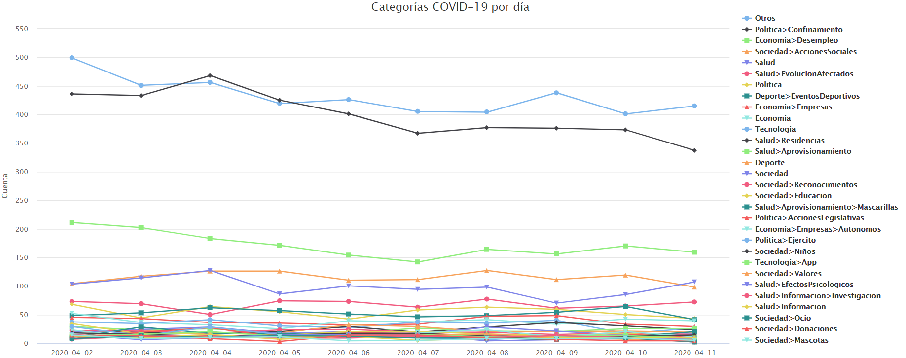 Evolución de las categorías en España por día