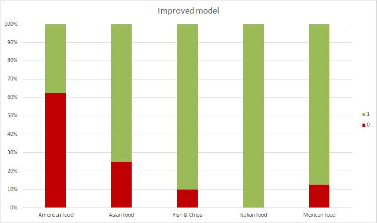 tc-train-results-testa